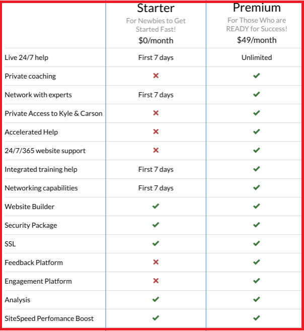wealthy affiliate vs bluehost vs siteground