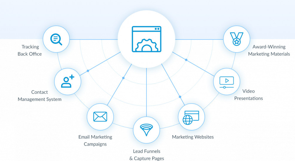 Hempworx Marketing System