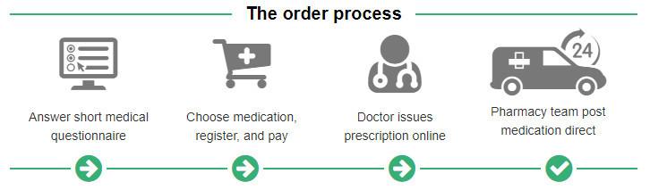 Dr Fox Online Doctor Process