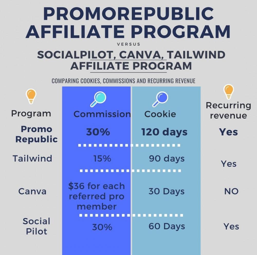 PromoRepublic Affiliate Program Comparison