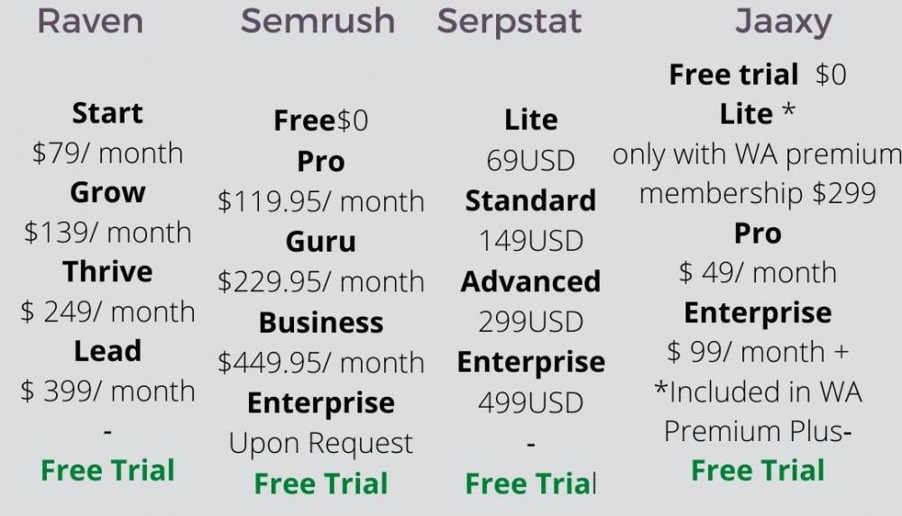 Comparison SEO tools