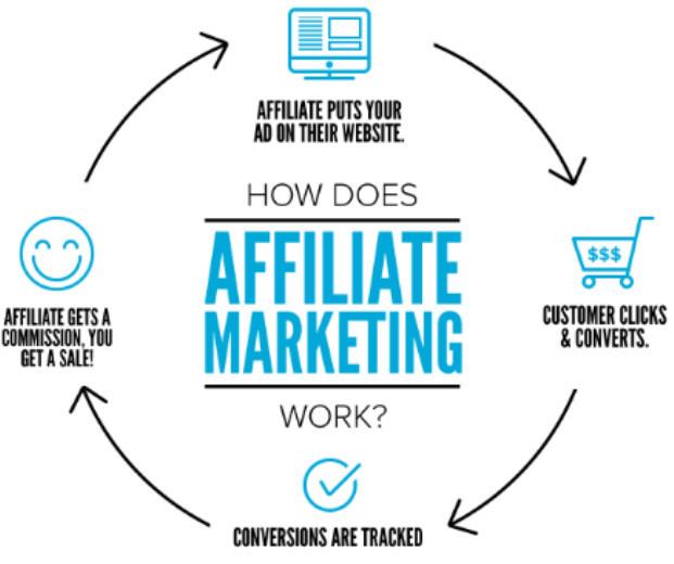 Affiliate-Marketing-Diagram