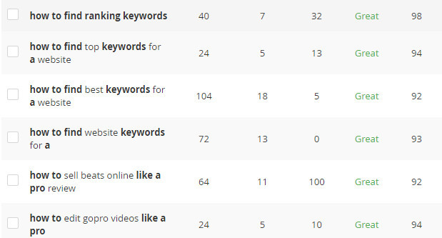 Keyword-Research-Results