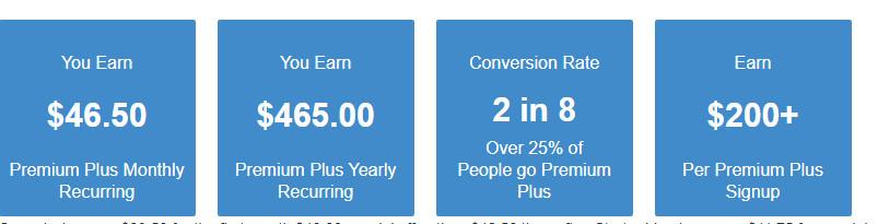 Premium+-commissions