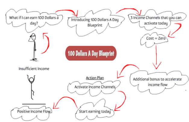100-dollars-a-day-blueprint-review