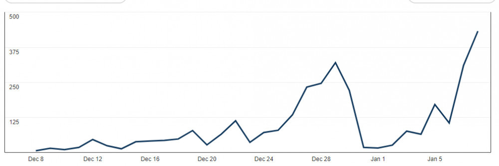 one-month-figures-for-Pinterest-impressions-graph