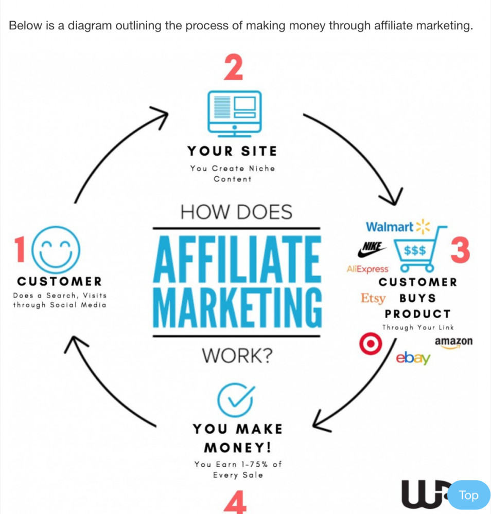What is Wealthy Affiliate About Or For: How Affiliate Marketing Works Image