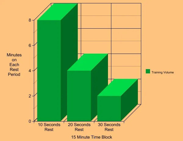 A Graph Showing How Time-Volume Training Works