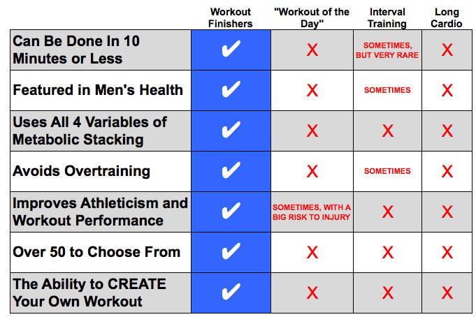 How Workout Finishers Compare to Other Types of Workouts