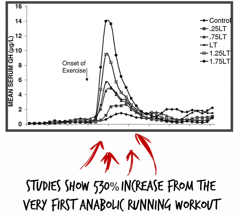 Studies Show 530% Increase From The Very First Anabolic Running Workout