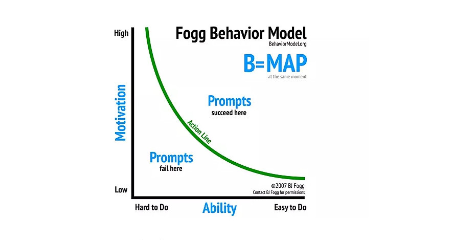 The Fogg Behavior Model