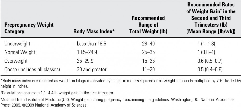healthy weight gain for pregnancy - pregnancy BMI Table