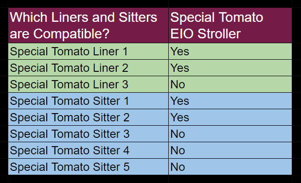 Which Liners and Sitters are Compatible with the EIO Stroller