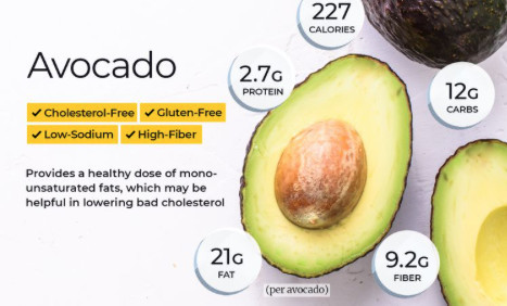 what is avocado a fruit or vegetable - avocado nutritional chart