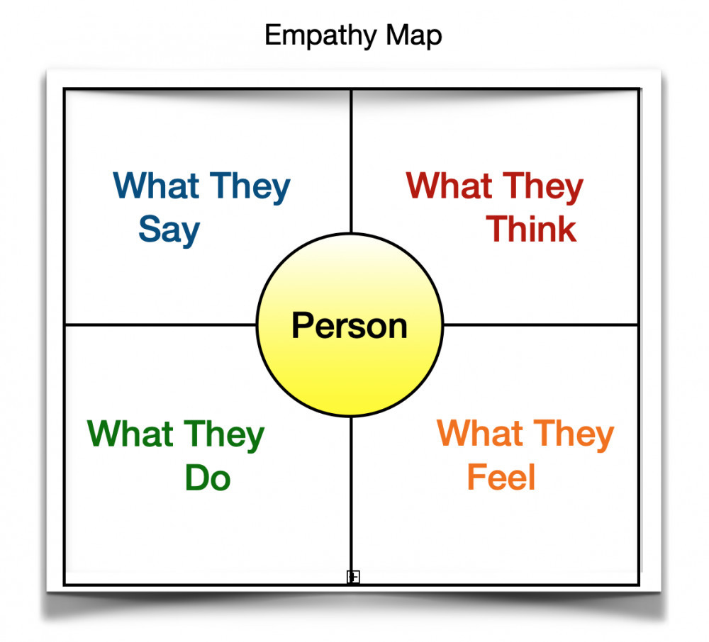 What is an Empathy Map