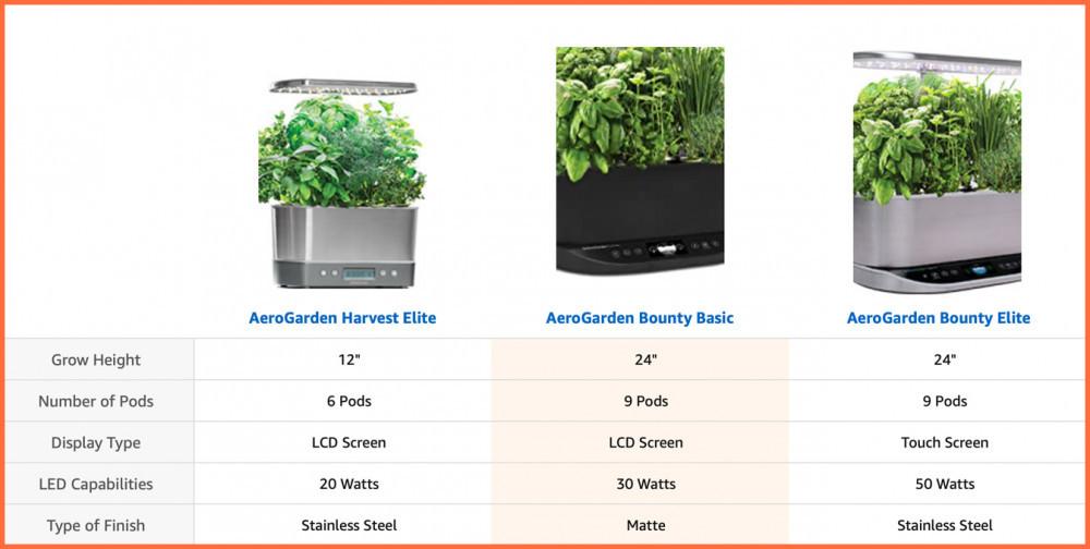Aerogarden Bounty Basic Comparison   Your Casa Concept