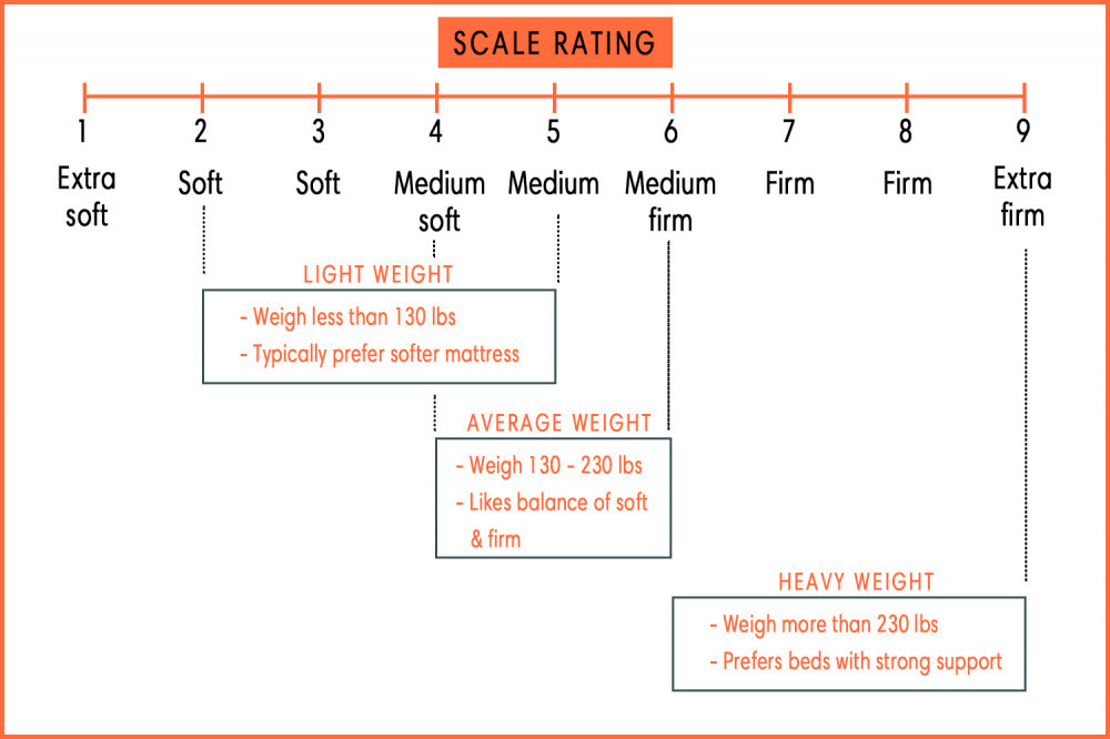 Bed Firmness Rating | Your Casa Concept