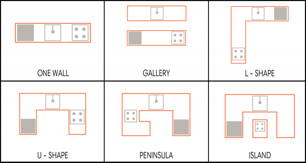 Types of kitchen layout | Your Casa Concept