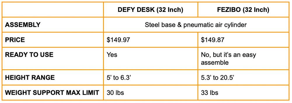 on table adjustable desk comparison | Your Casa Concept