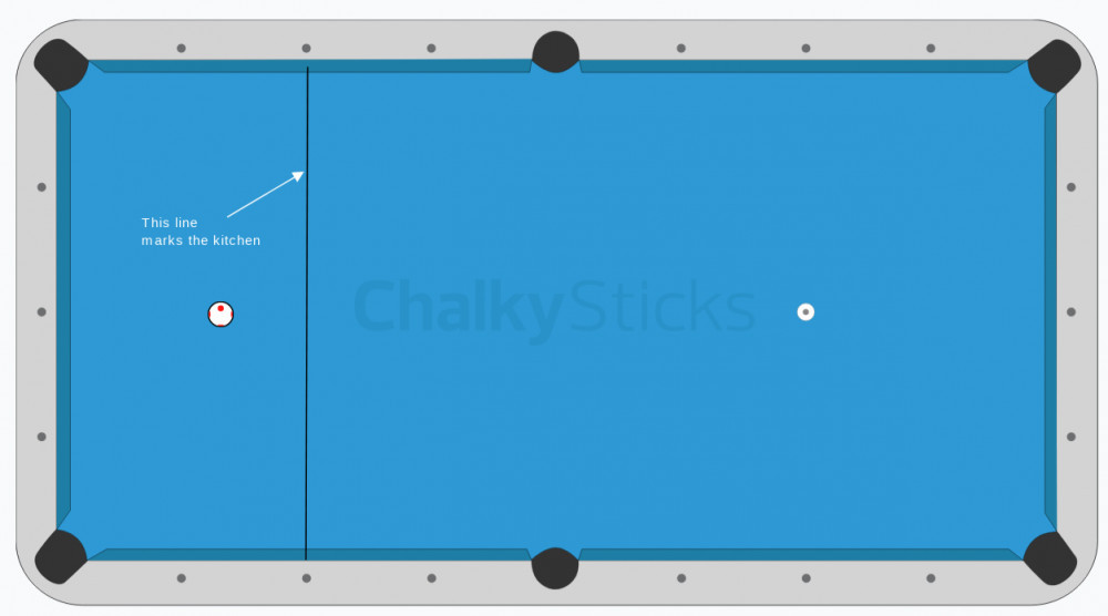 pool table showing the kitchen and rack marker