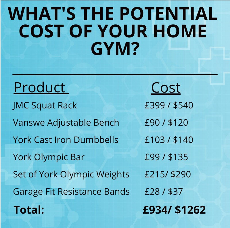 Graphic showing the potential cost of creating a home gym