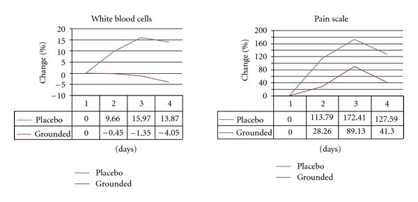 Graph showing white blood cell count and pain scale for grounding participants