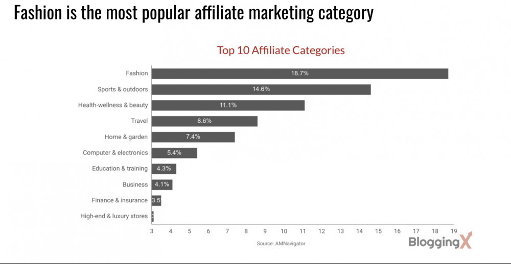 Fashion is the most popular affiliate marketing category. The top 10 Affiliate Categories are: Fashion, Sports and outdoors, Health, wellness and Beauty, travel, home and garden, computer & electronics,  Education and training, Business, Finance & insurance, and High-end and luxury stores.