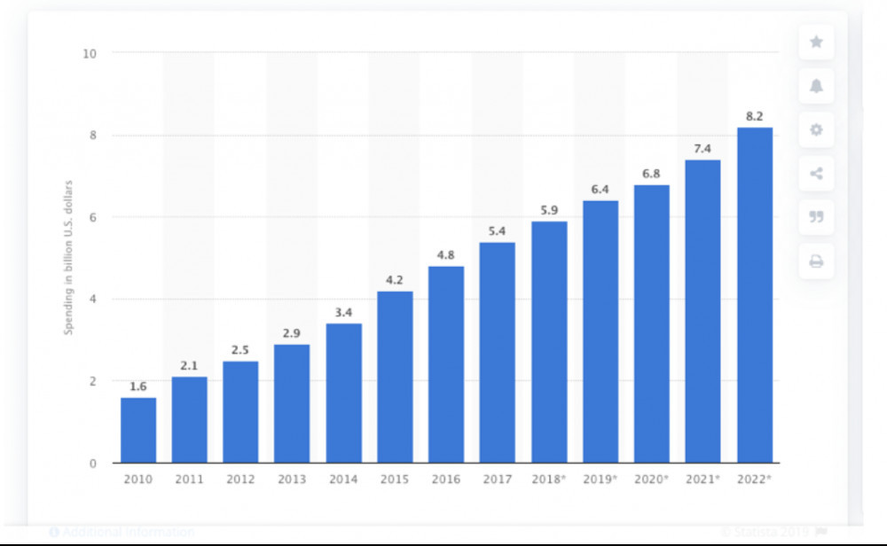 Affiliate Marketing Trend Chart showing statistics from 2010 to 2022.