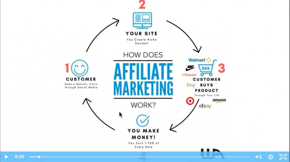 screenshot, video about affiliate marketing