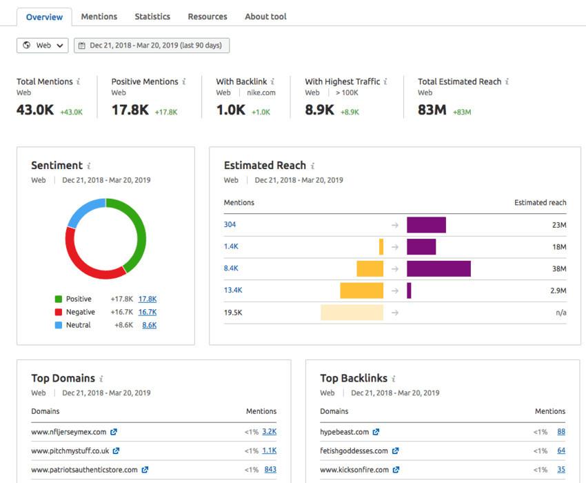 Brand Monitoring-SEMrush