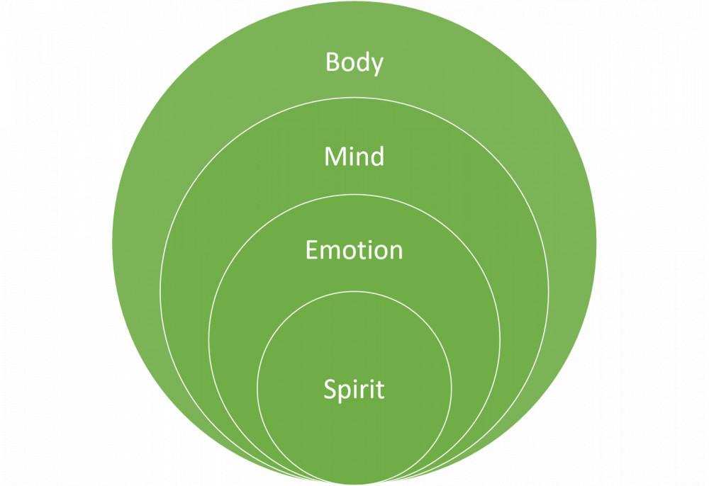 Spirit emotion mind body diagram