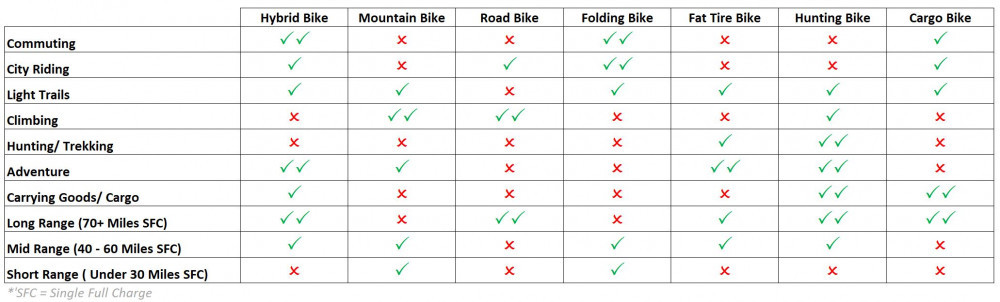 What to look for when buying an electric bike