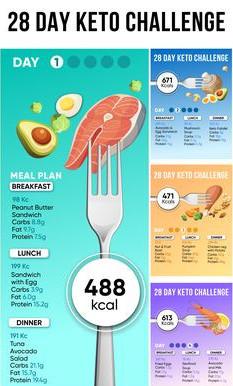 medium carbohydrate diet