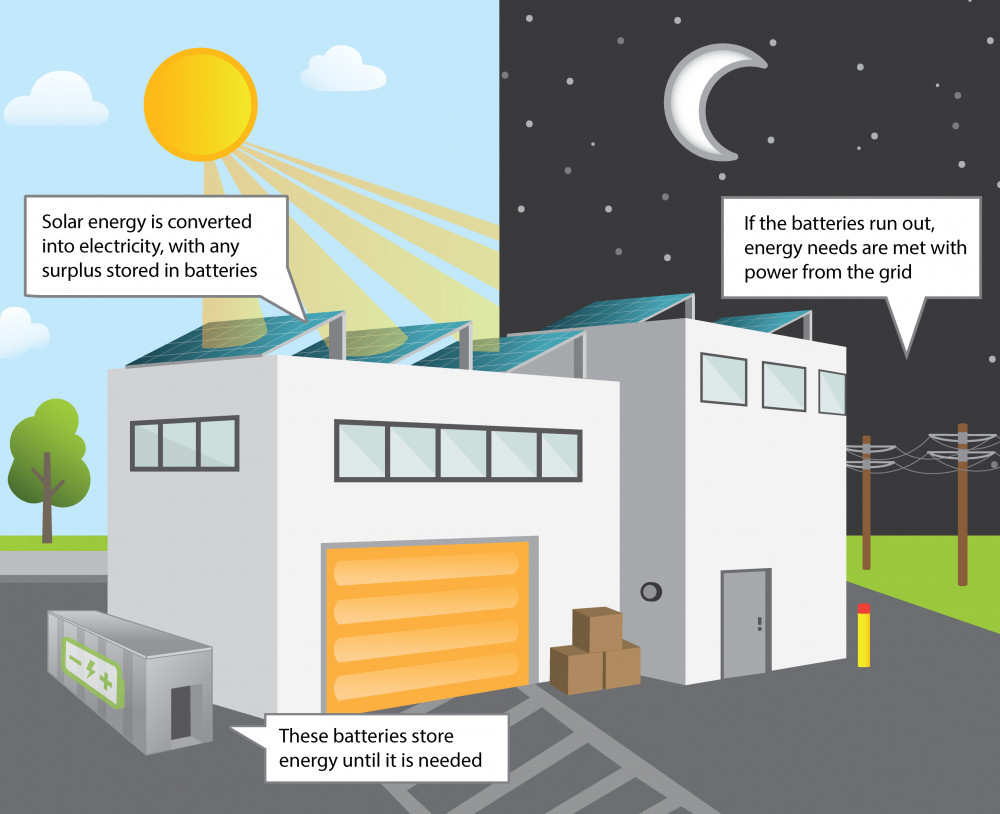 Intermittent Renewable Energy and Battery Storage