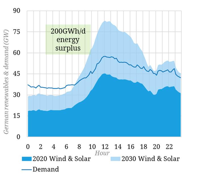 Two case studies of renewable intermittency