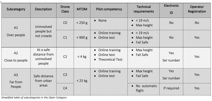 Drone Category For Beginners - Open Category