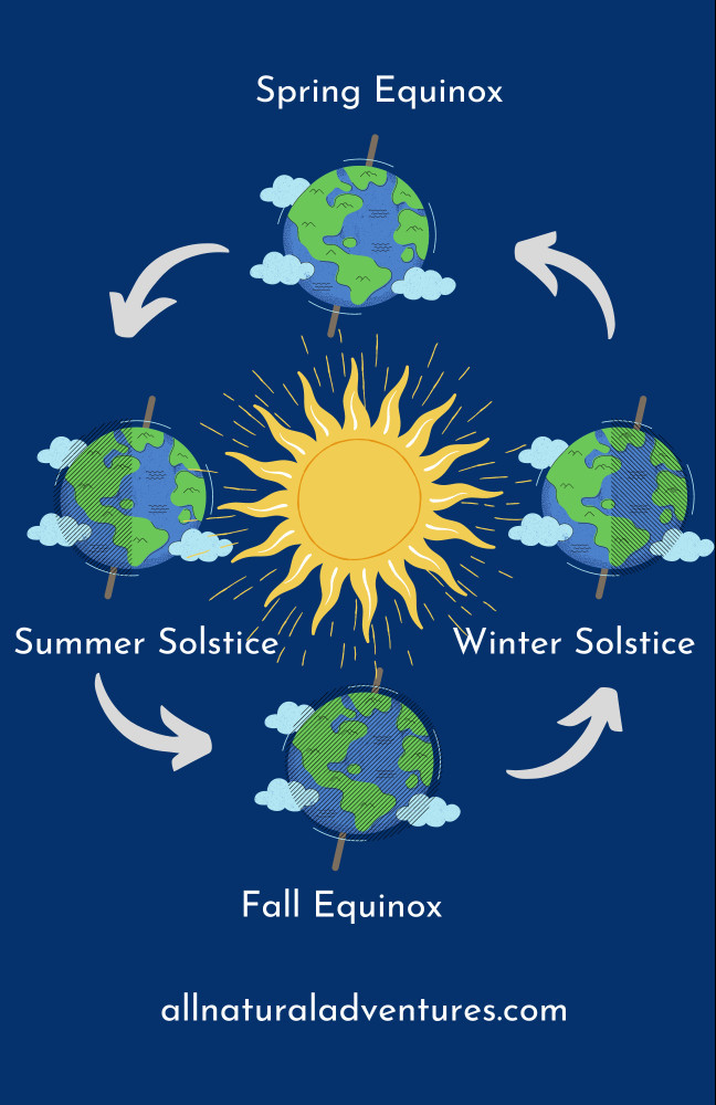 spring equinox for kids