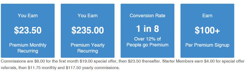 Wealthy Affiliate Referral Program