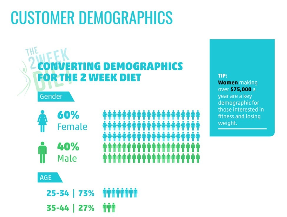 Customer demographics for the 2 week diet