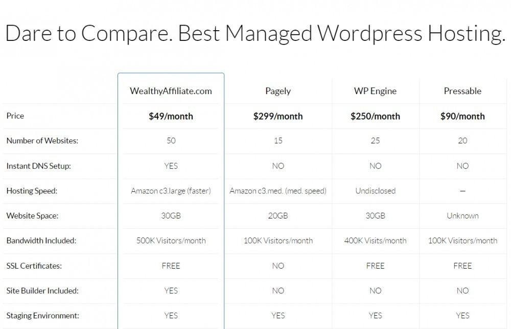 Best Managed WordPress Hosting Comparison Table