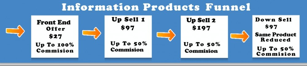 Information Products Funnel