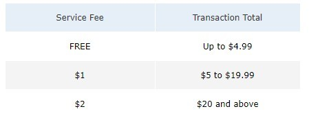 how much are payspree fees