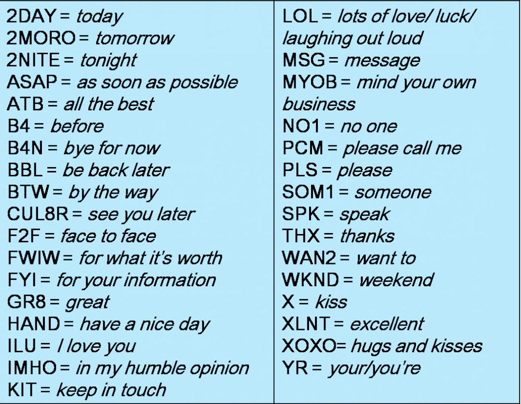Most Popular Text Terms' Used in Internet Business and