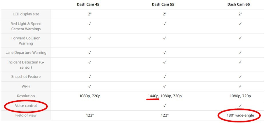 Garmin dash cams Comparison chart