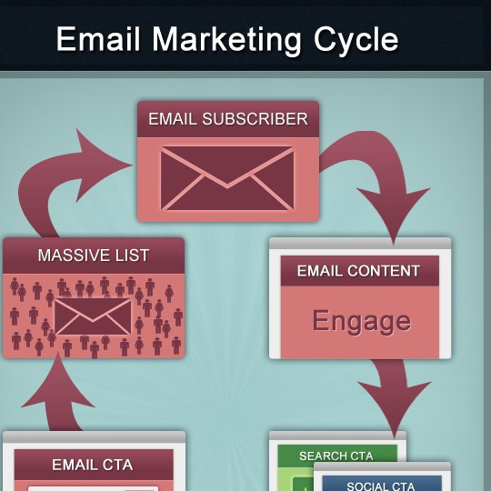 Top 7 Email Marketing Myths To Debunk & WA's Email Marketing Resource Links