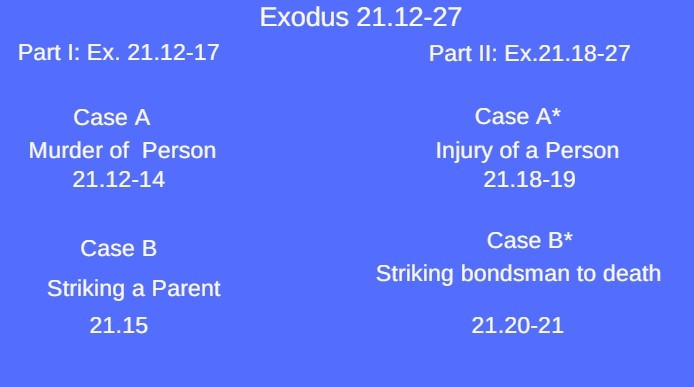 exodus 21.12-17 literary structure