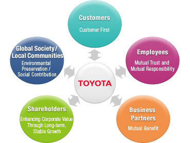 stakeholders of toyota company Toyota motors today manufacture a wide range of vehicles all over the world as a creative leader in the automobile manufacturing business.