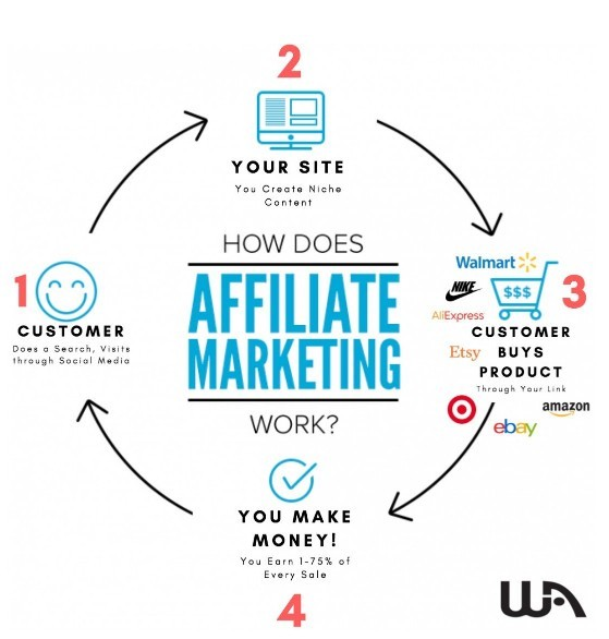 Learn Affiliate Marketing how does it work