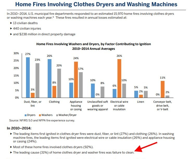 How Often Should I Clean my Dryer Duct house fires