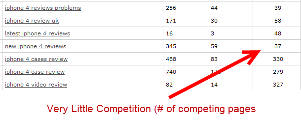 Image showing very little competition (# of competing pages)  for iphone 4 review